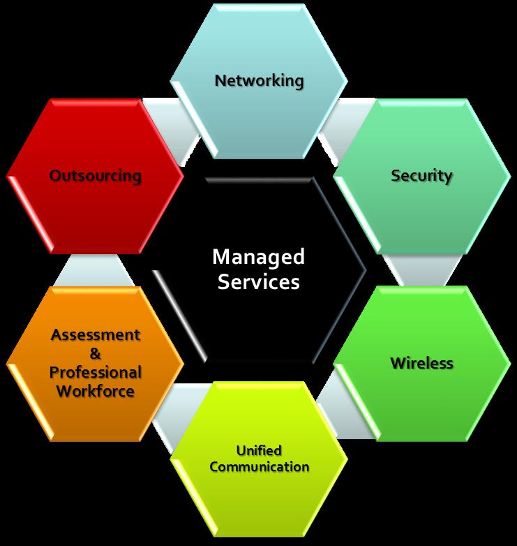 Managed Services Msti Corporation Sdn Bhd